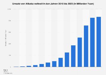 Umsatz von Alibaba weltweit bis 2018