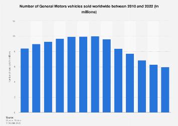 General Motors Global Vehicles Sales In 2019 Statista