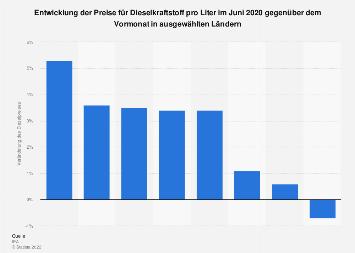 Veränderung der Dieselpreise im Januar 2019 gegenüber dem Vormonat nach Ländern