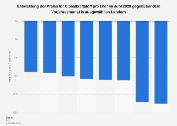 Veränderung der Dieselpreise März 2018 gegenüber dem Vorjahr nach Ländern