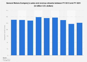 General Motors Revenue In 2019 Statista