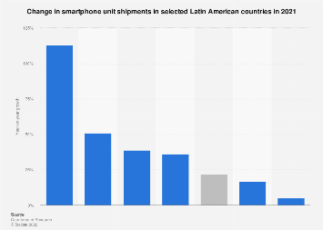 Smartphone shipments in Latin America 2013-2016