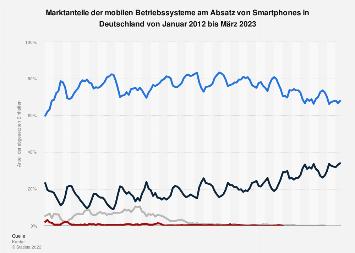 Marktanteile der Smartphone-Betriebssysteme am Absatz in Deutschland bis Mrz. 2019
