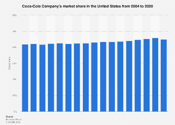 Coca-Cola Company's market share in the U.S. 2004-2015
