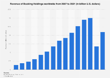Revenue of Booking Holdings 2007-2017