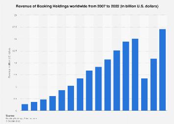 Revenue of Priceline Group 2007-2016