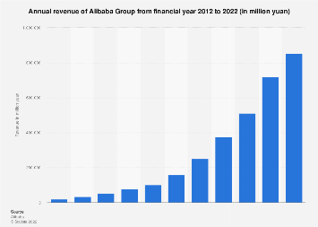 Alibaba: annual revenue 2010-2018
