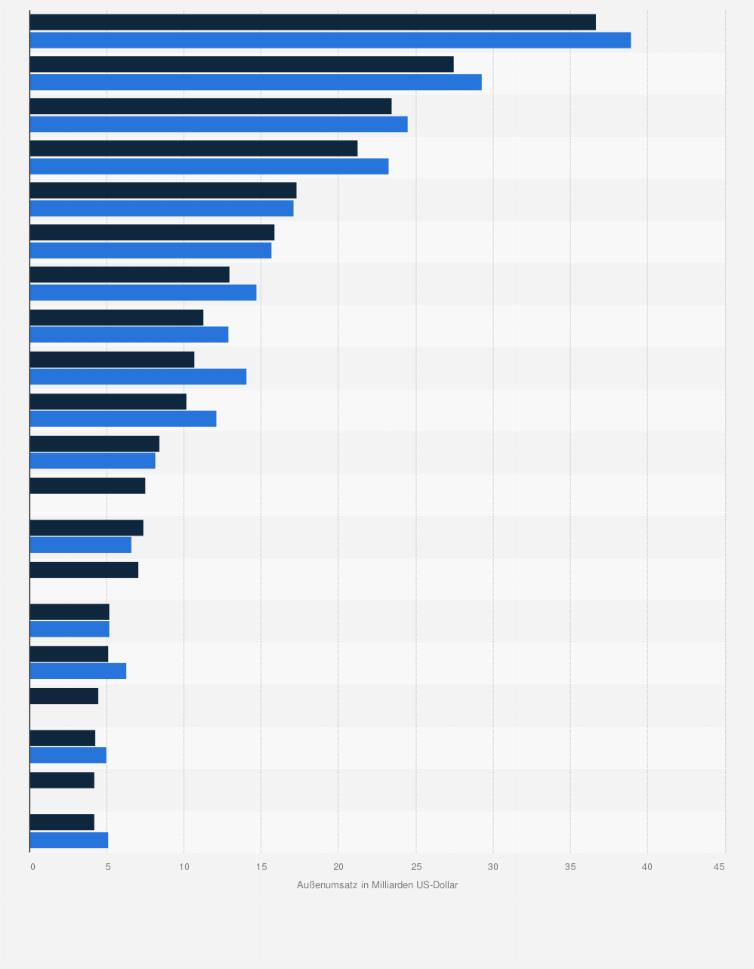 Große Baufirmen In Deutschland bauunternehmen nach auslandsumsatz weltweit 2016 statistik