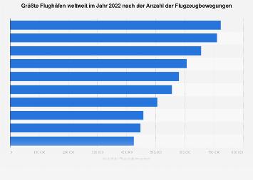 Größte Flughäfen weltweit nach Flugzeugbewegungen 2017