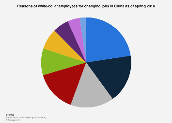 Reasons for changing jobs in China 2018