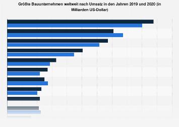 Größte Bauunternehmen weltweit nach Umsatz 2017