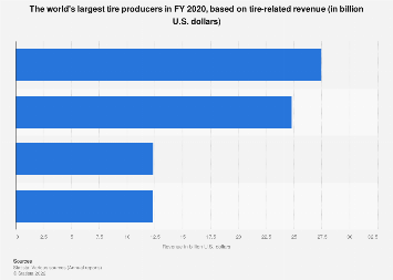 Tire producers - based on global revenue 2016