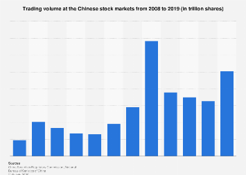 Trading volume at the Chinese stock markets up to 2016