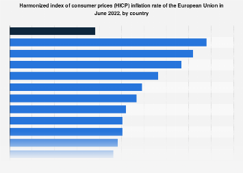 Monthly inflation rate in EU countries June 2019