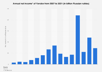 Yandex: net income 2007-2017