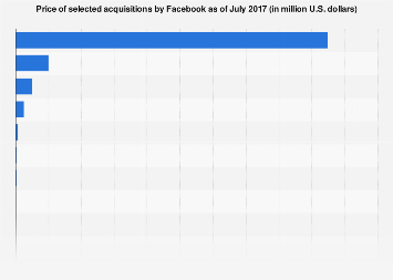 Price of selected acquisitions by Facebook 2017