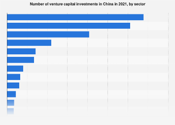 Number of venture capital investments in China in 2018, by sector