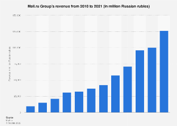 Mail.ru Group: annual revenue 2010-2017