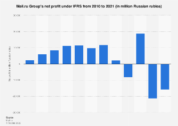 Mail.ru Group: net profit 2010 to 2016