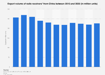 Export volume of radio receivers from China 2016