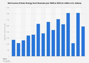 U.S. utilities: Duke Energy's net income 2007-2017