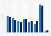 Umfrage zur Reisehäufigkeit der Europäer 2011