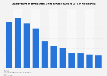 Export volume of cameras from China 2016