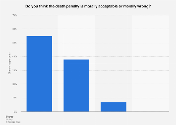 Americans' moral stance towards the death penalty in 2018