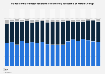 Americans' moral stance towards doctor-assisted suicide in 2016