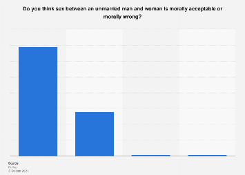 Americans' moral stance towards sex between unmarried persons in 2016