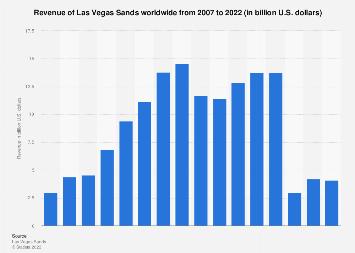 Revenue of Las Vegas Sands 2007-2017