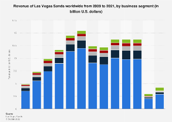 Revenue of Las Vegas Sands 2009-2018, by business segment