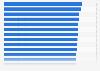 Länder mit den höchsten Punktzahlen in Naturwissenschaften bei der PISA-Studie 2015