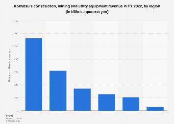 Komatsu - global revenue by region 2017