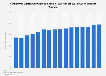Konsum von Weizen weltweit bis 2018/2019