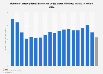 U.S. existing home sales 2005-2019