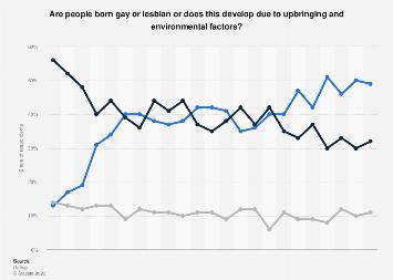 Buddhas view on homosexuality statistics