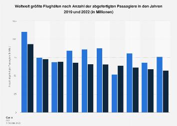 Passagiere an den größten Flughäfen der Welt bis 2017