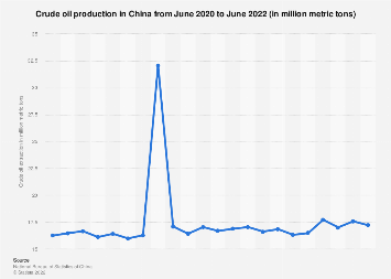 China: crude oil extraction by month May 2018
