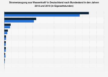 Wasserkraft - Stromerzeugung nach Bundesland 2017