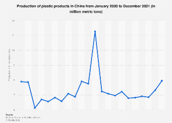 China: production of plastic products by month November 2017