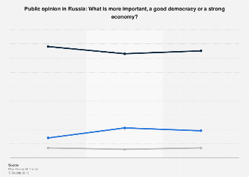 is russia a democracy
