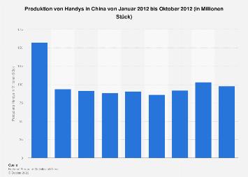 China Produktion von Handys nach Monaten 2012 | Statista
