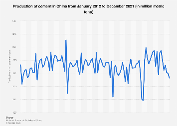 China: production of cement by month 2018-2019