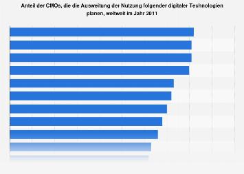 Umfrage zur Ausweitung der Nutzung digitaler Technologien durch CMOs 2011