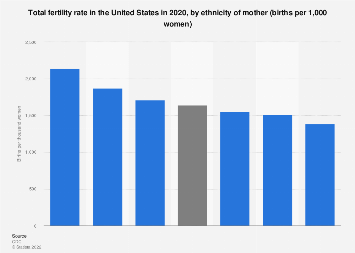 Total fertility rate by ethnicity U.S. 2016