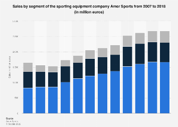 Amer Sports sales by segment 2007-2016