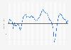 Tankan-Index in Japan bis 1. Quartal 2019