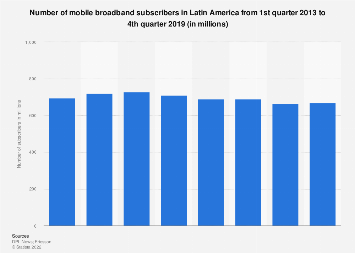 Number of mobile subscribers in Latin America 2013-2017