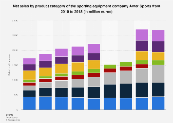 Net sales by product category of Amer Sports 2010-2016